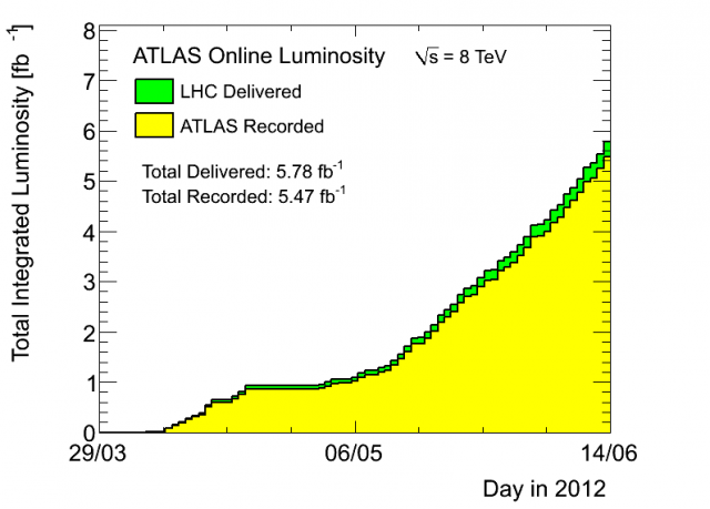 With the exception of a planned technical stop, the LHC has been producing steadily.