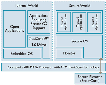 AMD to add ARM processors to boost chip security | Ars Technica