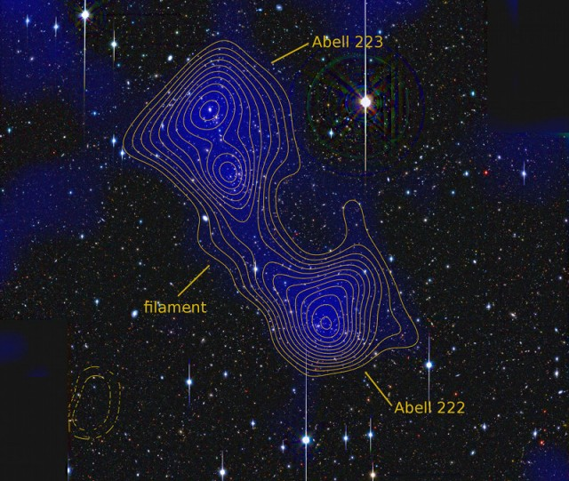 Map of galaxy clusters Abell 222 and 223, with a filiment of dark matter connecting them. The contours and the blue color represent the distribution of mass, as determined by weak lensing.