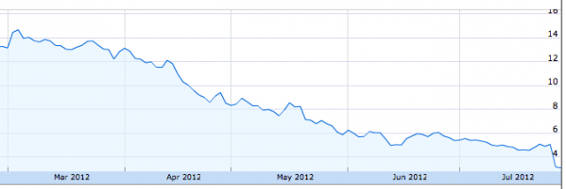 It hasn't been a good few months for Zynga's stock price.