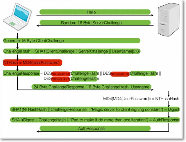 An overview of the MS-CHAPv2 used by hundreds of VPN- and WPA2-based security products.