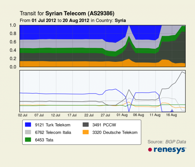 A chart showing the percentage of transit bandwidth provided to Syria by international telecom providers. PCCW is in grey.
