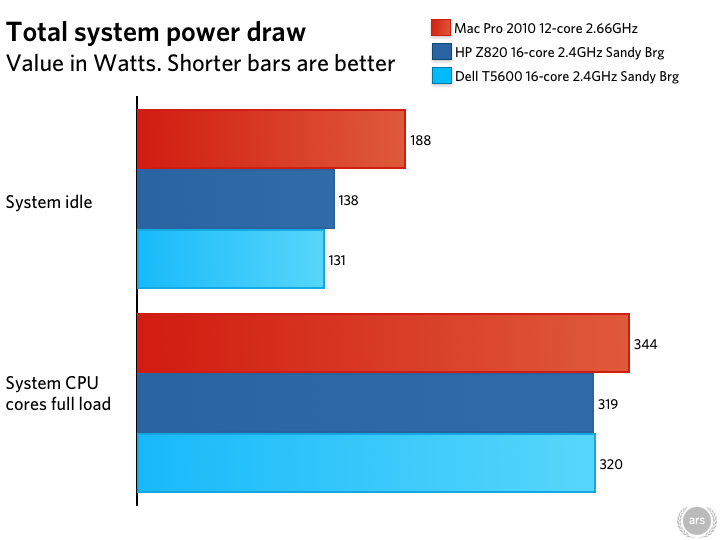 As Mac Pro stagnates, PC workstations muscle ahead | Ars Technica