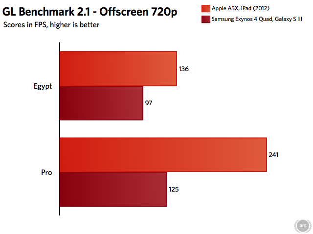 All scores from the GLBenchmark Web site.