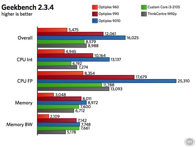 Review: Ivy Bridge brings big performance to tiny Lenovo ThinkCentre