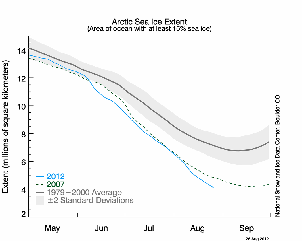 Sea ice extent has now dropped below the 2007 record, with weeks still to go before the melt stops for the winter.