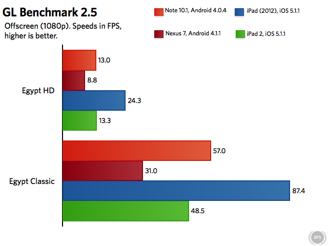 iPad (2012) and iPad 2 results gathered from the GLBenchmark results database.