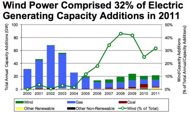 Wind and gas have dominated recent additions to the US generating capacity.