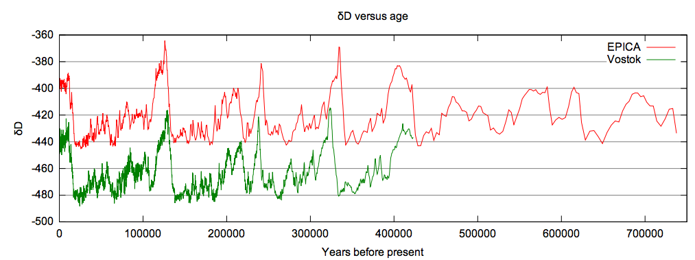 Glacial cycles experienced a sudden change in behavior at 400,000 years ago.