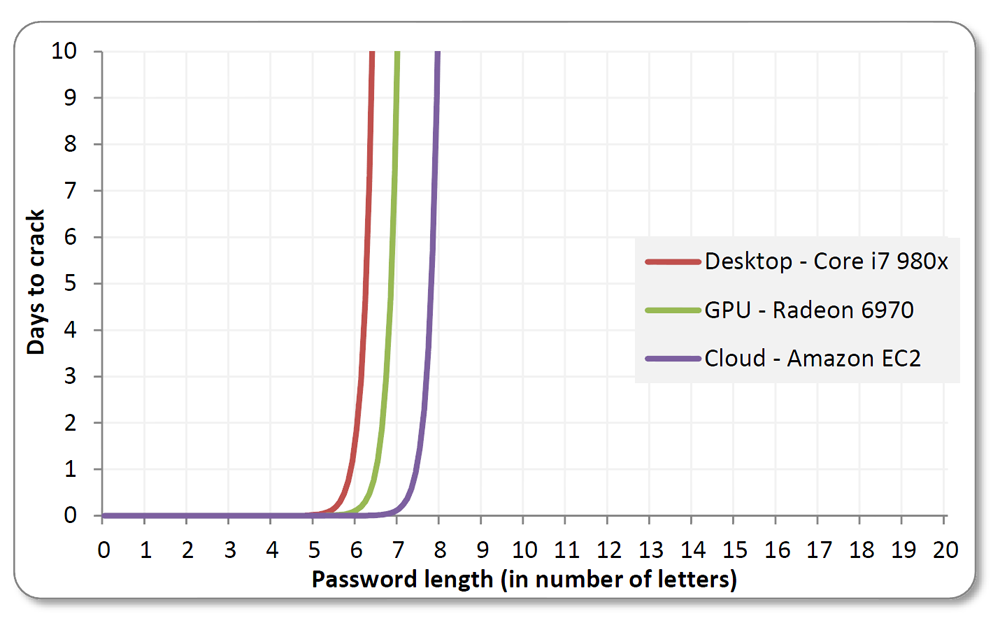Brute-force cracks work well against shorter passwords. The technique can take days or months for longer passcodes, even when using Amazon's cloud-based EC2 service.