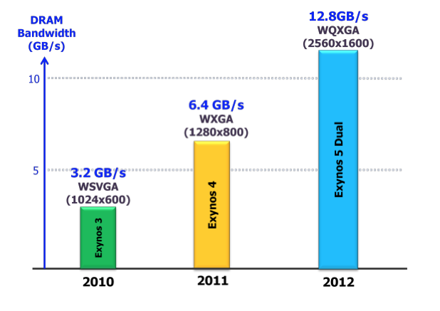 The Exynos 5's GPU memory bandwidth relative to its predecessors