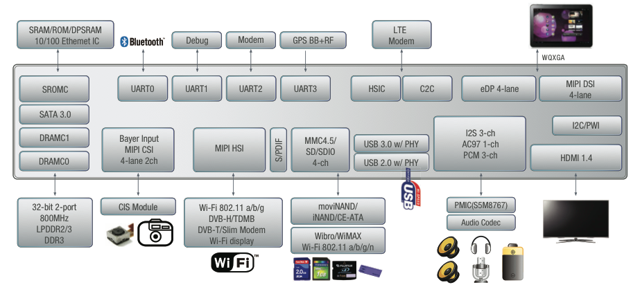 The layout of a system running an Exynos 5 SoC.