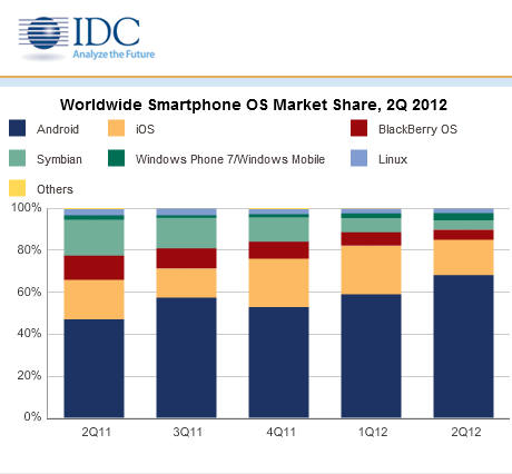Apple owns US smartphone market while Samsung dominates worldwide