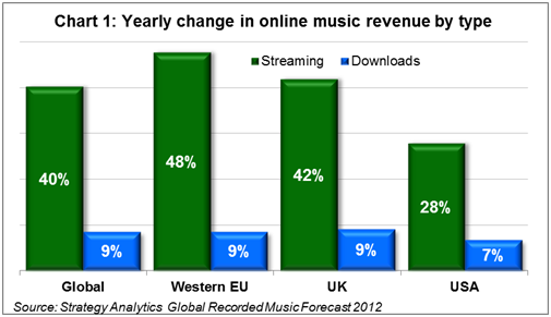 Spotify and Pandora to help digital music overtake physical in 2012