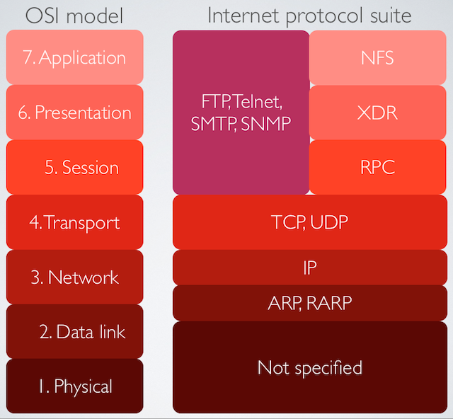 The structure of an IP packet, and how its services match up to the OSI layers.