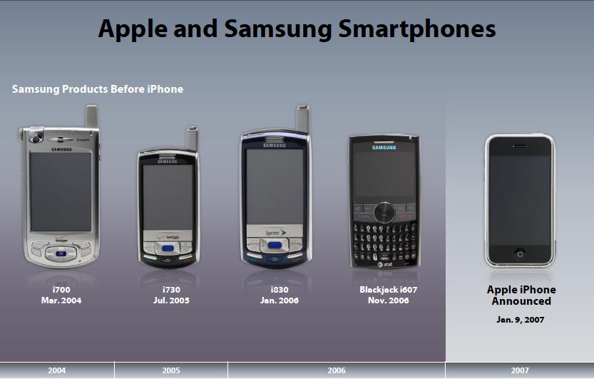 Apple Iphones Vs Samsung Phones