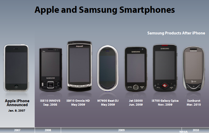 Samsung Phones Before And After The Iphone