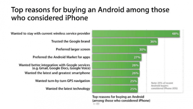 Users choose Androids over iPhones due to larger screens, Android Market