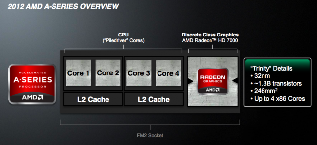 AMD's new processors are an improvement, but the company needs to be making bigger moves.