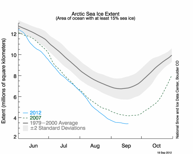 This year's melt (blue) has ended up well below 2007's record (green).