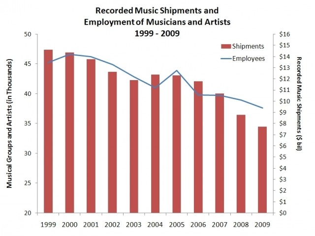 source: RIAA Music Notes [riaa.com]