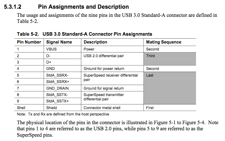 USB3spec teardown revives hopes that lightning might be usb 3 0 compatible USB Connector Pinout at mifinder.co
