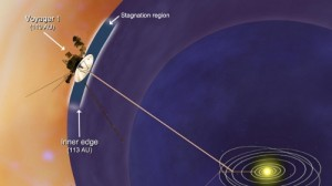 "Diagram of the Solar System's boundary as predicted by theory, along with the unexpected ""stagnation region"" discovered by the Voyager 1 spacecraft."