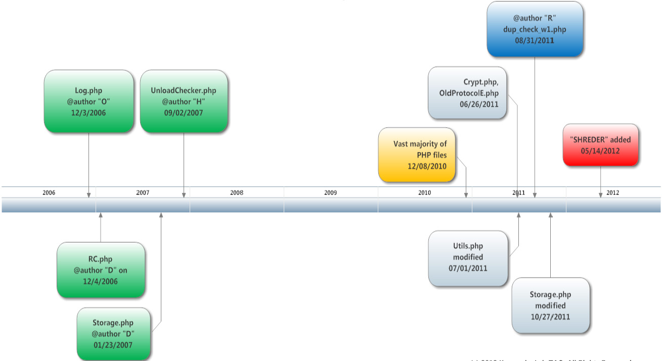A development timeline of the Newsforyou software that formed the guts of the Flame command and control server. It shows the operation was active in 2006, about two years earlier than previously established.