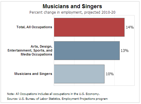 Have We Lost 41 Percent Of Our Musicians Depends On How