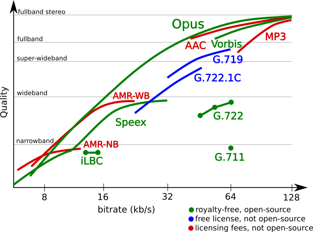 Opus' quality is best in class across almost the entire bitrate range.