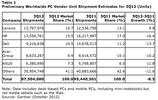 For all but a few companies, Gartner's PC sales data looks pretty bleak.