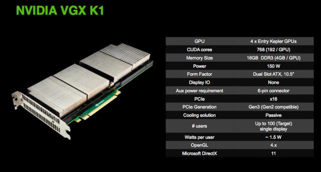 NVIDIA's VGX K1 is designed to bring basic graphics acceleration to a relatively large number of users.