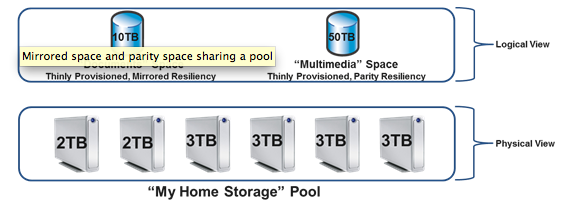 Storage Spaces Explained A Great Feature When It Works