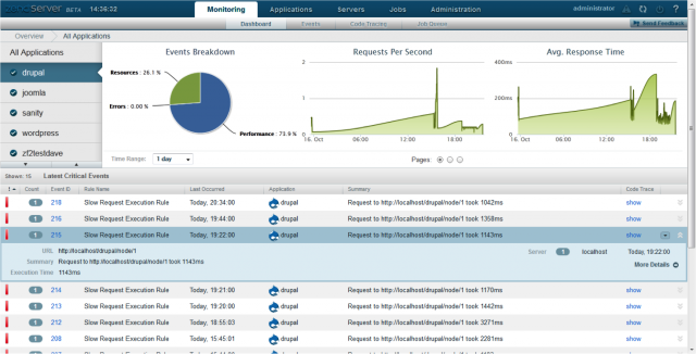 Zend Server 6 gives organizations the ability to monitor the performance of individual PHP apps across all of their cloud instances.