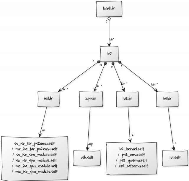 Chain of trust Diagram for PlayStation 3