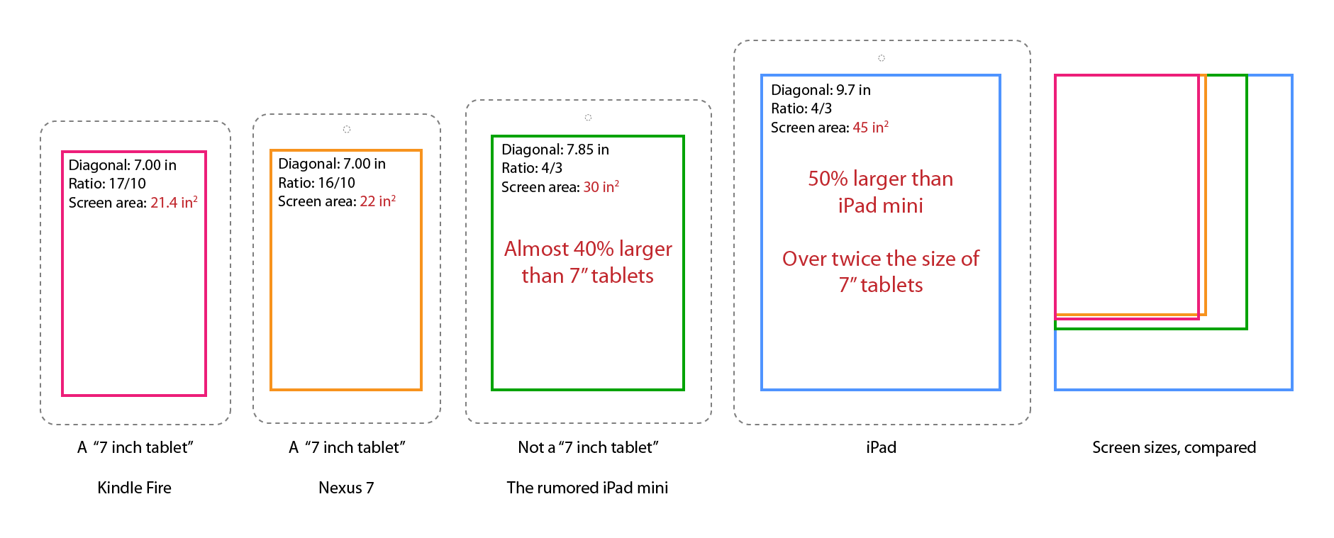 A comparison of tablet screen sizes, including the rumored 7.85-inch iPad mini.