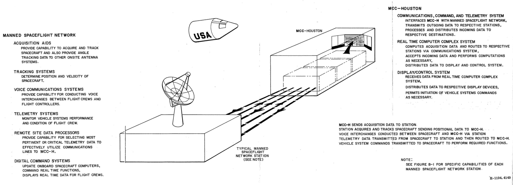 High-level overview of the air-to-ground communications process.