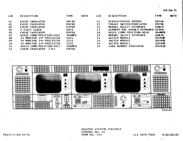 BOOSTER console diagram, Apollo configuration.