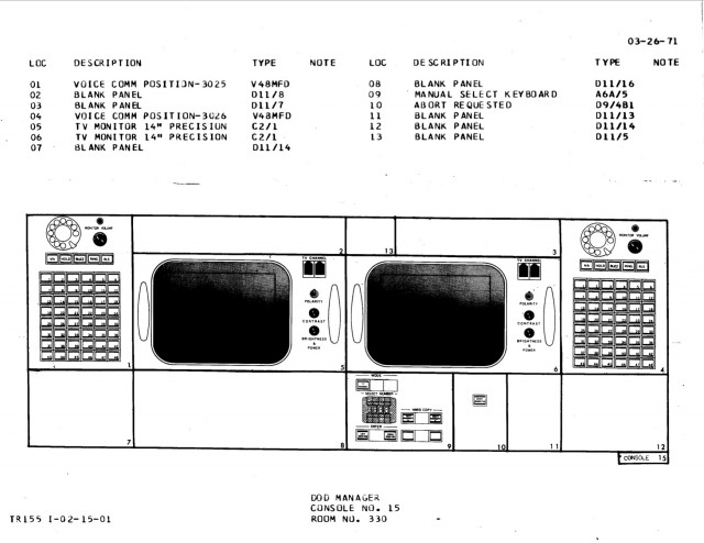 Department of Defense liaison console diagram, Apollo configuration.