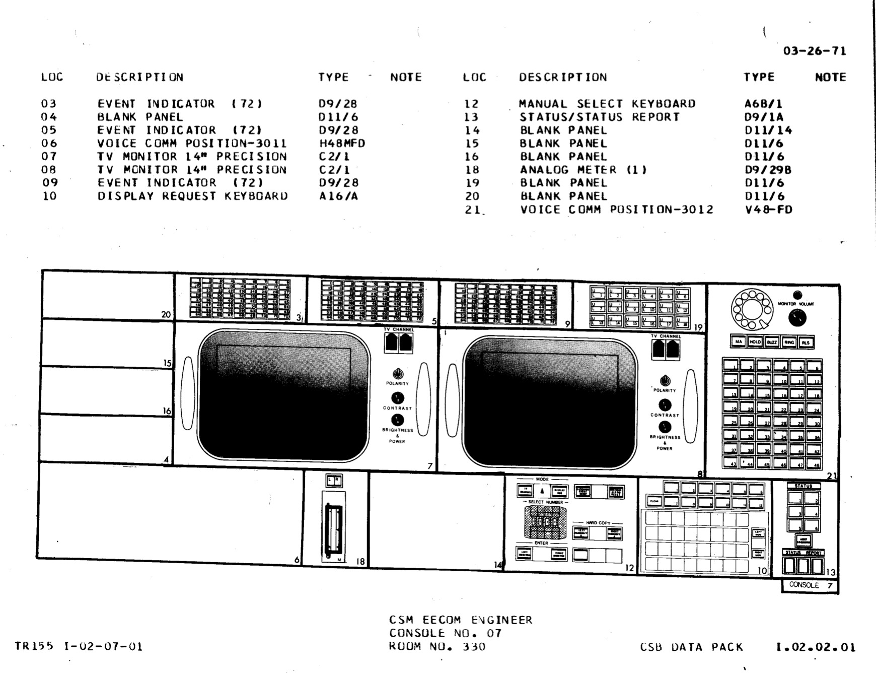 EECOM console diagram, Apollo configuration.