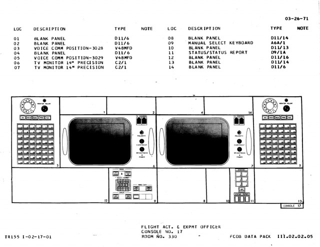 FAO console diagram, Apollo configuration.