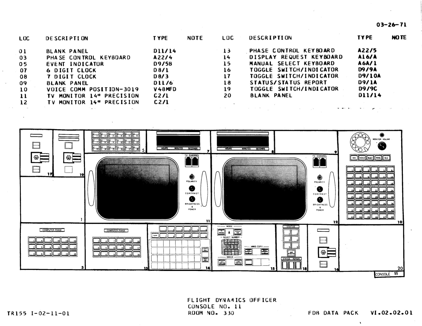 FDO console diagram, Apollo configuration
