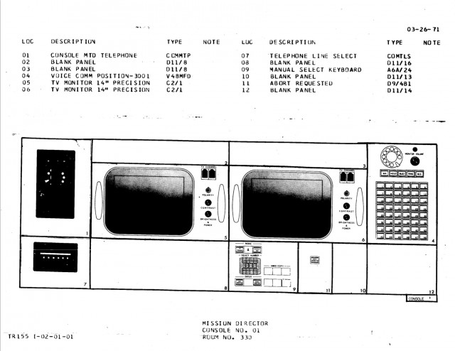 NASA Headquarters console diagram, Apollo configuration.