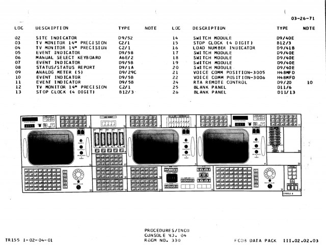 INCO and PROCEDURES shared console diagram, Apollo configuration.