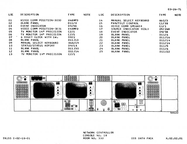 NETWORK console diagram, Apollo configuration.