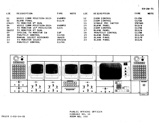 PAO console diagram, Apollo configuration.