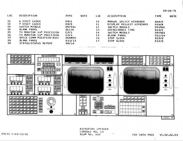 RETRO console diagram, Apollo configuration.