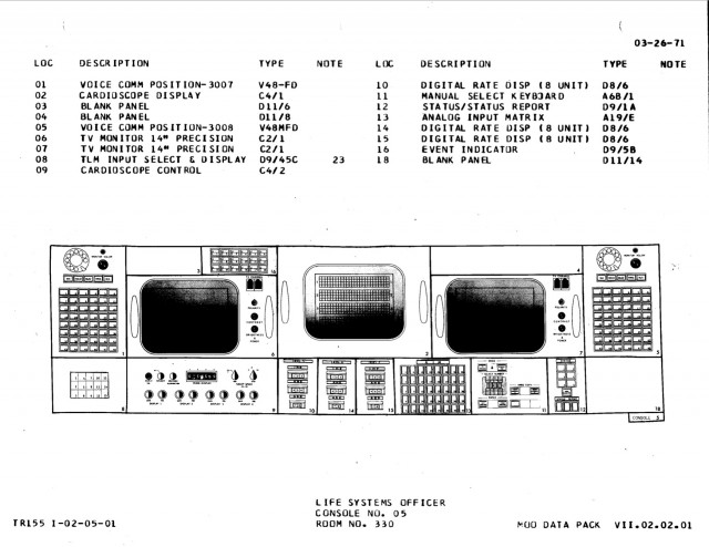 SURGEON console diagram, Apollo configuration