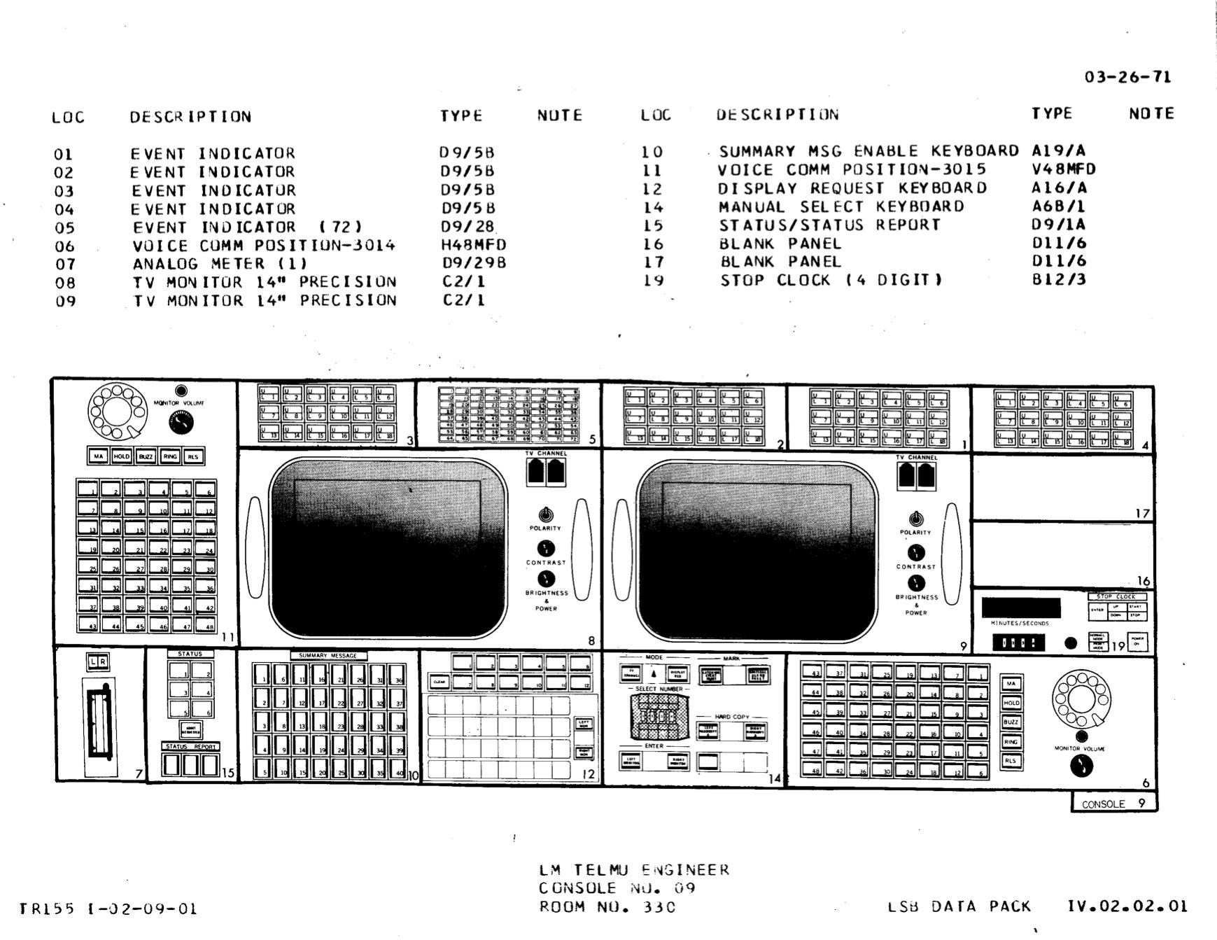TELMU console diagram, Apollo configuration.