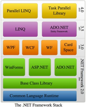 The .NET Framework stack
